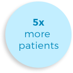 5 times more patients
